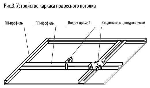 потолочный профиль купить в Минске