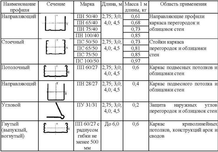 стеновой профиль в Минске